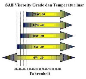 Diagram Hubungan SAE dan Suhu