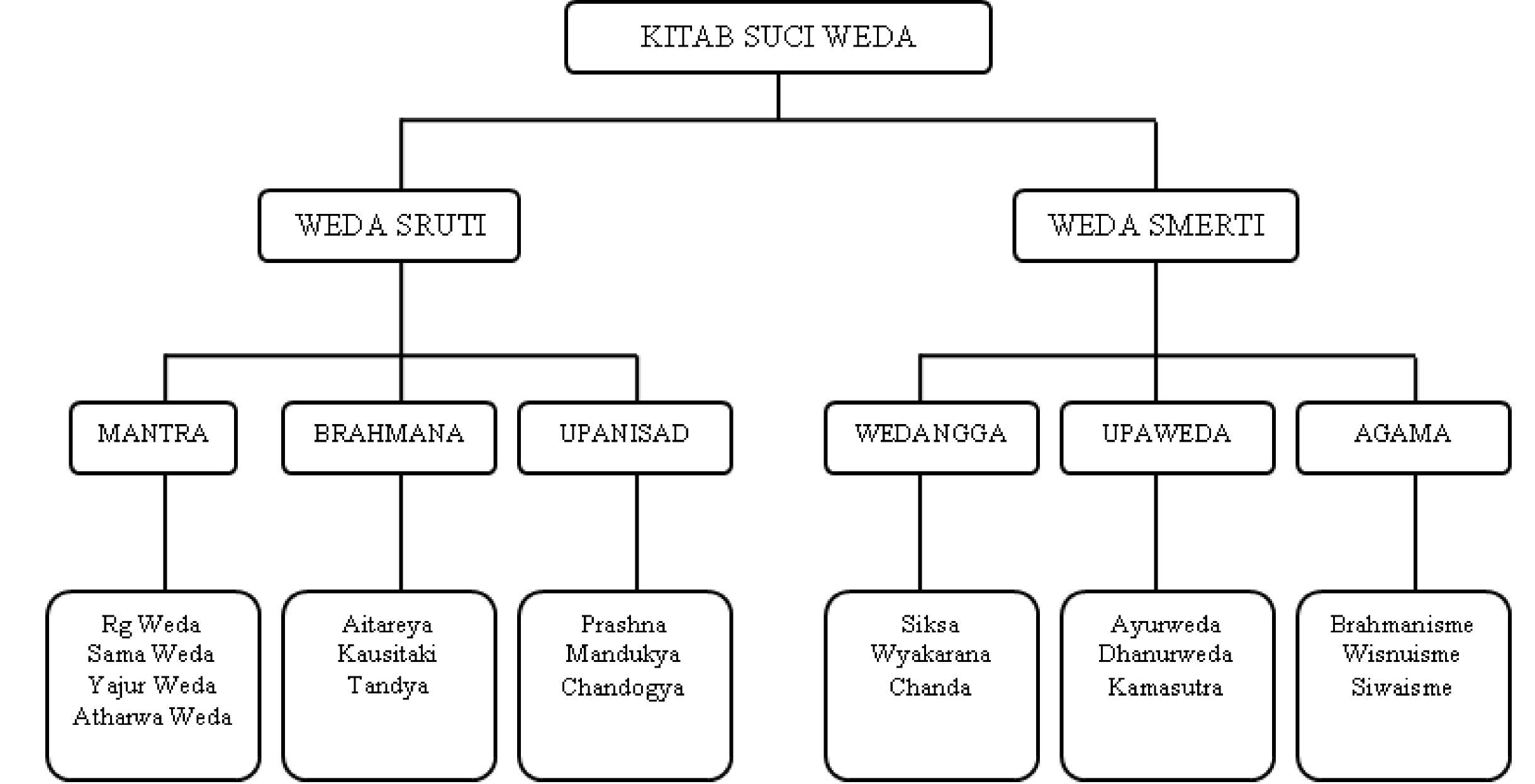 Antara Hindu dan Islam. | Randaka's Blog